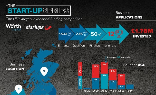 The Start-Up Series in numbers – 2 years of the UK's largest seed funding competition